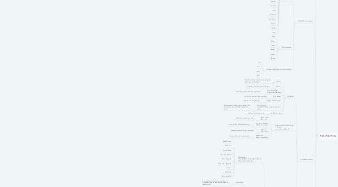 Mind Map: Ngữ pháp - Grammar