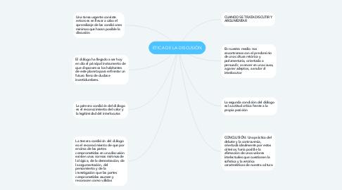 Mind Map: ETICA DE LA DISCUSIÓN