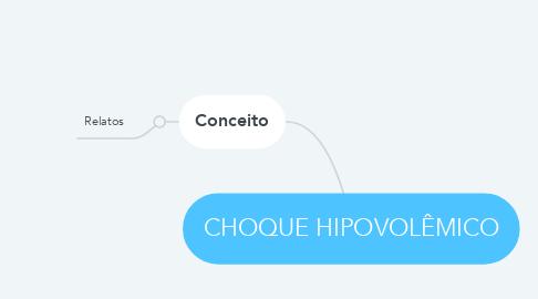 Mind Map: CHOQUE HIPOVOLÊMICO