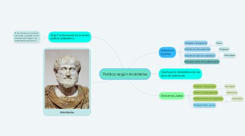 Mind Map: Política según Aristóteles