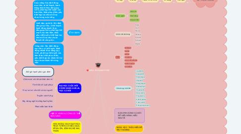 Mind Map: APLS GV HẠNH PHÚC