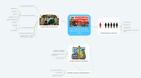 Mind Map: Las consecuencias de la independencia de América Latina