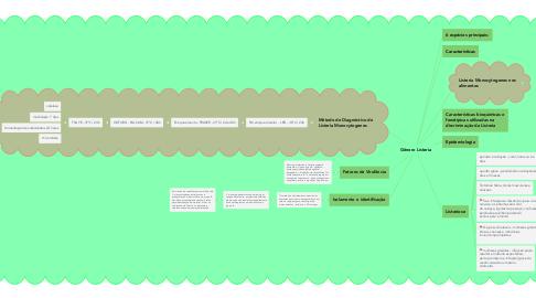 Mind Map: Gênero Listeria