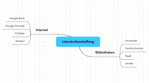 Mind Map: Literaturbeschaffung