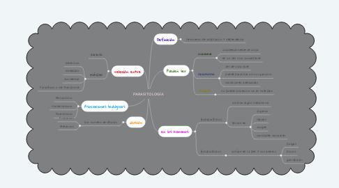 Mind Map: PARASITOLOGÍA