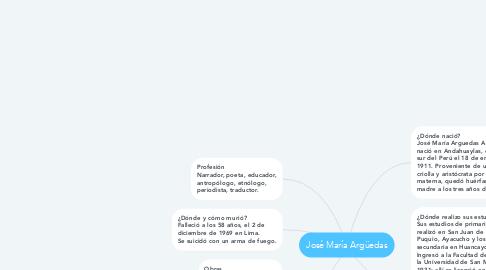 Mind Map: José María Argüedas