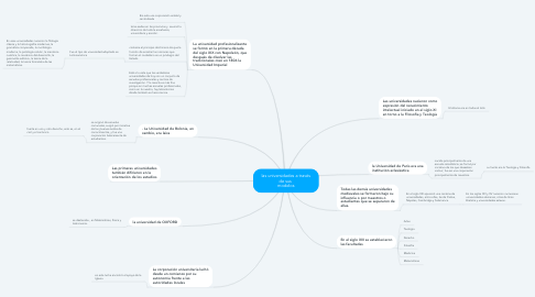 Mind Map: las universidades a través de sus  modelos