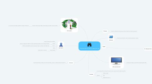 Mind Map: Procesamiento de la información