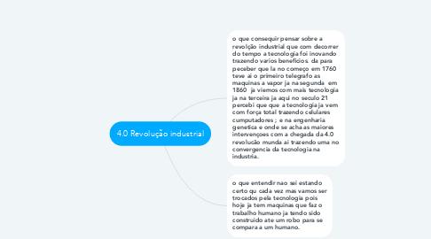 Mind Map: 4.0 Revolução industrial