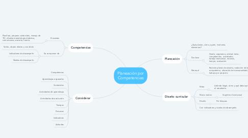 Mind Map: Planeación por Competencias
