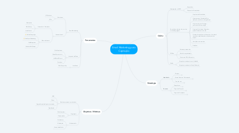 Mind Map: Email Marketing para Captação
