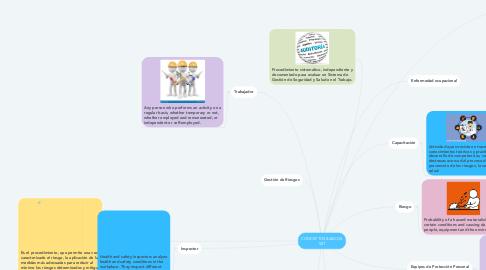 Mind Map: CONCEPTOS BASICOS SST