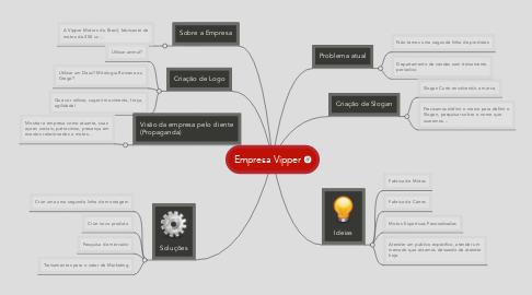 Mind Map: Empresa Vipper