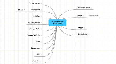 Mind Map: Google Family of Applications