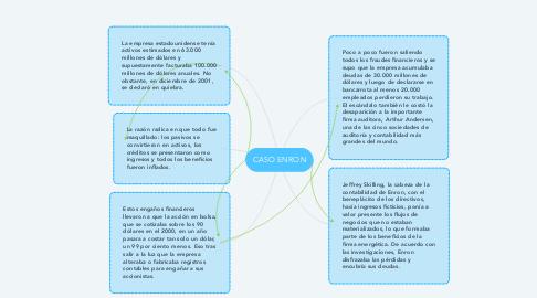 Mind Map: CASO ENRON