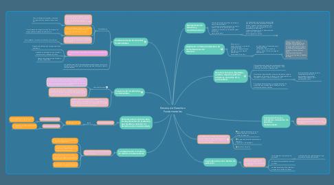 Mind Map: Sistema de Derechos Fundamentales