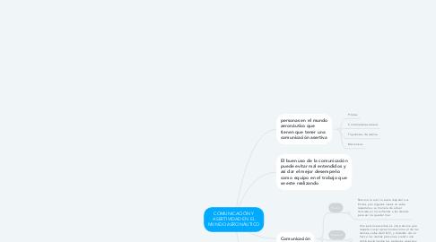 Mind Map: COMUNICACIÓN Y ASERTIVIDAD EN EL MUNDO AERONÁUTICO