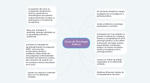 Mind Map: Curso de Psicología Política
