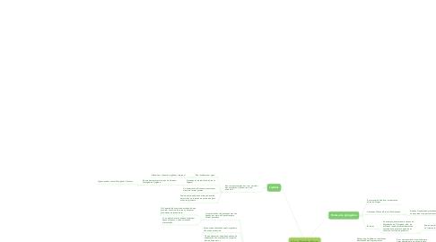 Mind Map: Vias Metabólicas
