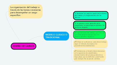 Mind Map: DISEÑO DE CARGOS