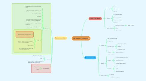 Mind Map: Fuentes de Energía