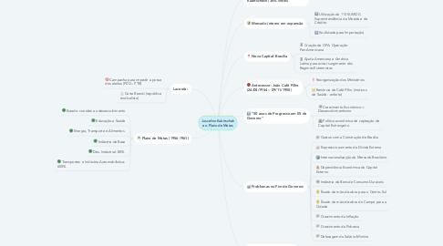 Mind Map: Juscelino Kubitschek e o Plano de Metas