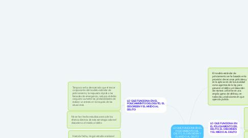 Mind Map: LO QUE FUNCIONA EN EL POLICIAMIENTO DEL DELITO, EL DESORDEN Y EL MIEDO AL DELITO