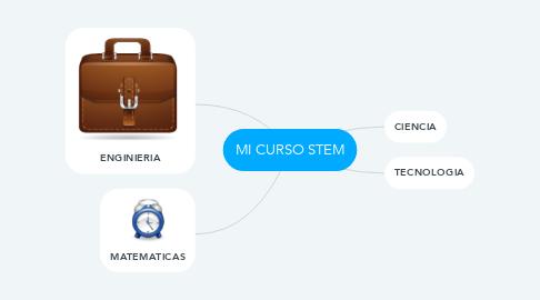 Mind Map: MI CURSO STEM