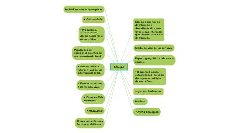Mind Map: - Ecologia -