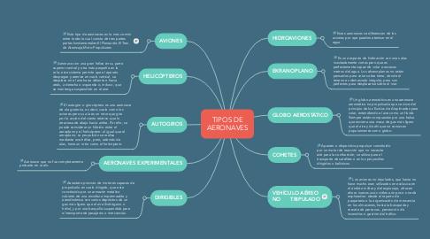 Mind Map: TIPOS DE AERONAVES