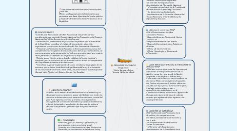 Mind Map: PRESUPUESTO PÙBLICO Integrantes: *Sonia Vanessa Ochoa  *Lorena Katherine Pardo