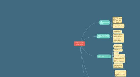 Mind Map: LAS RELACIONES LABORALES