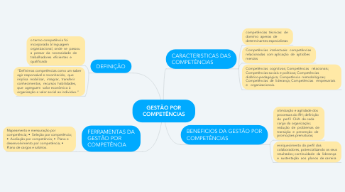 Mind Map: GESTÃO POR COMPETÊNCIAS