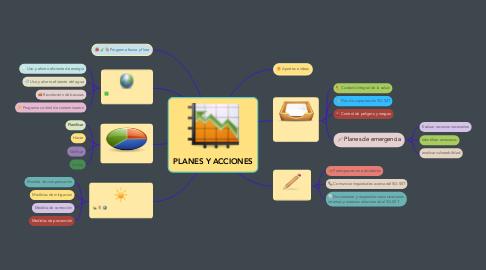 Mind Map: PLANES Y ACCIONES