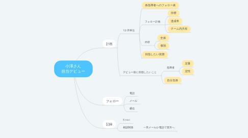 Mind Map: 小澤さん 担当デビュー