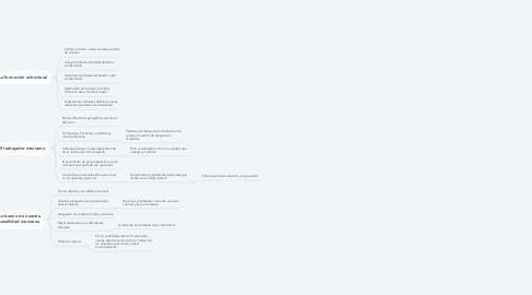 Mind Map: Piscología del mexicano en el trabajo