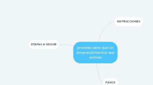 Mind Map: proceso para que un emprendimientos sea exitoso