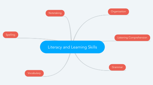 Mind Map: Literacy and Learning Skills