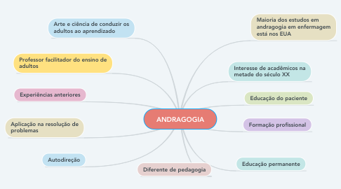 Mind Map: ANDRAGOGIA