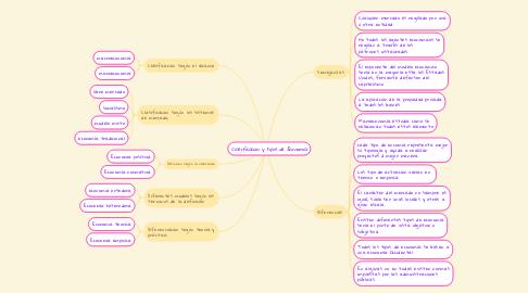 Mind Map: Clasificación y tipos de Economía