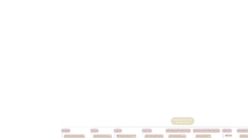 Mind Map: GENERALIDADES DEL  PRESUPUESTO