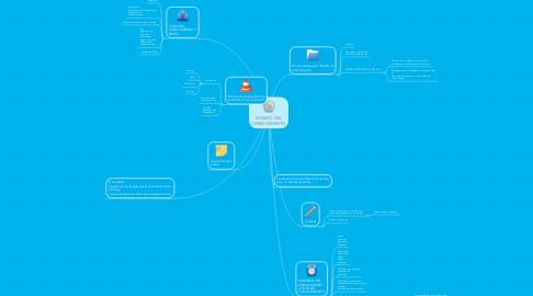 Mind Map: MUNDO DEL CONOCIMIENTO