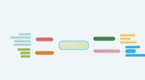 Mind Map: Introdução EAD                    (Unid. 1)