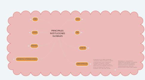 Mind Map: PRINCIPALES INSTITUCIONES GLOBALES