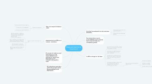 Mind Map: Resposabilidad Social Empresarial