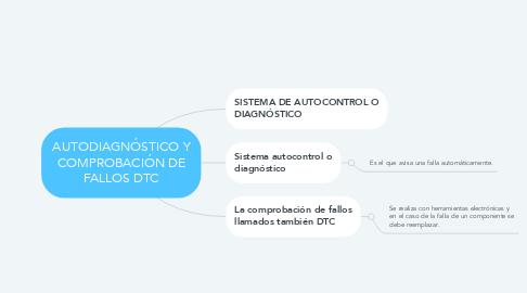 Mind Map: AUTODIAGNÓSTICO Y COMPROBACIÓN DE FALLOS DTC