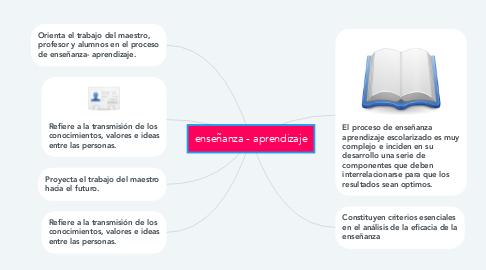Mind Map: enseñanza - aprendizaje
