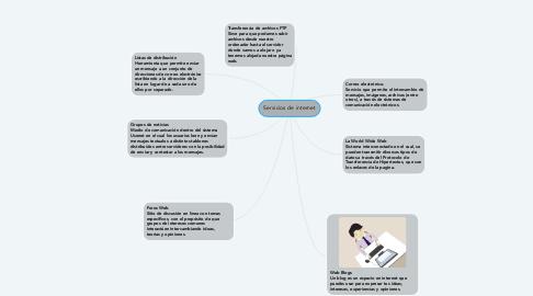 Mind Map: Servicios de internet