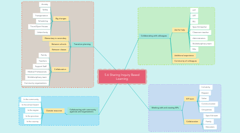 Mind Map: 5.6 Sharing Inquiry Based Learning