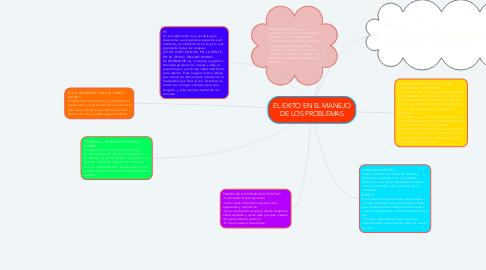 Mind Map: EL EXITO EN EL MANEJO DE LOS PROBLEMAS
